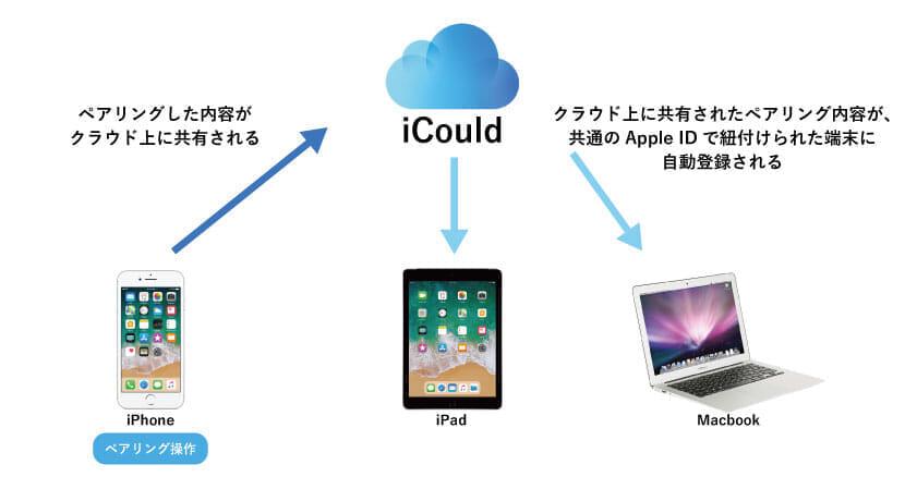 AirPodsのペアリングが他のデバイスにも自動登録される仕組みを説明する図