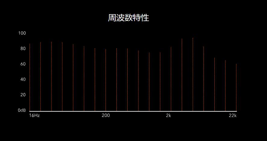 RHA「MA650 Wireless」の周波数特性グラフ