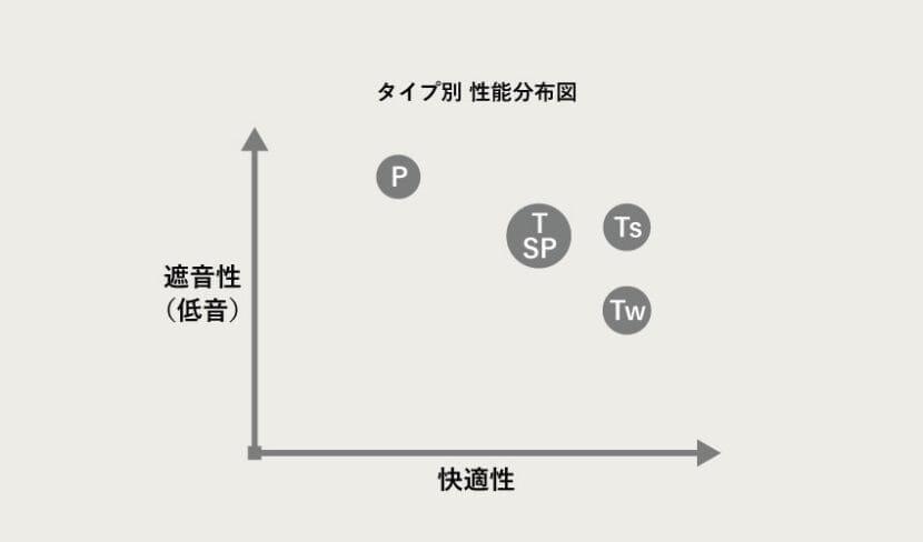 コンプライ イヤーピースのタイプ別比較分布図