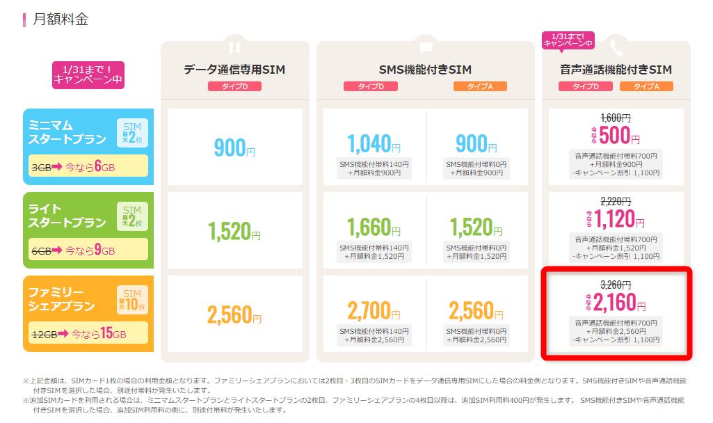 格安SIMサービスIIJmioの月額料金表