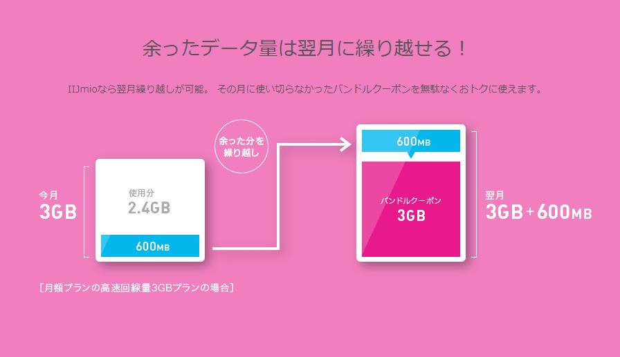 格安SIMサービスIIJmioは余ったデータ通信量を翌月に繰り越せます。