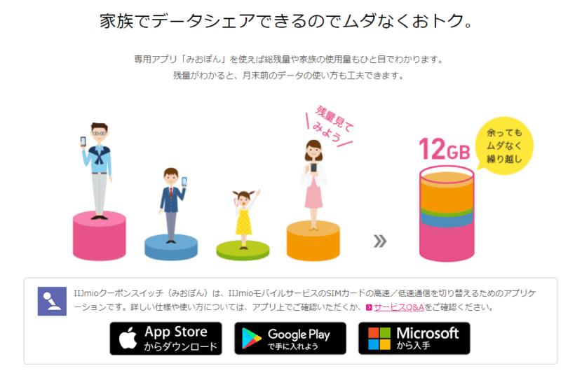 格安SIMサービスIIJmioなら家族でデータ通信量をシェアできる