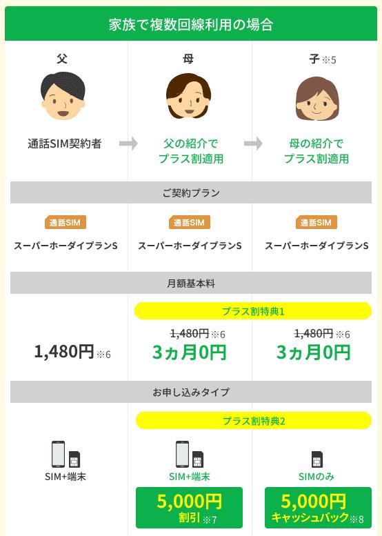 格安SIMサービス楽天モバイルの家族割サービスのイメージ