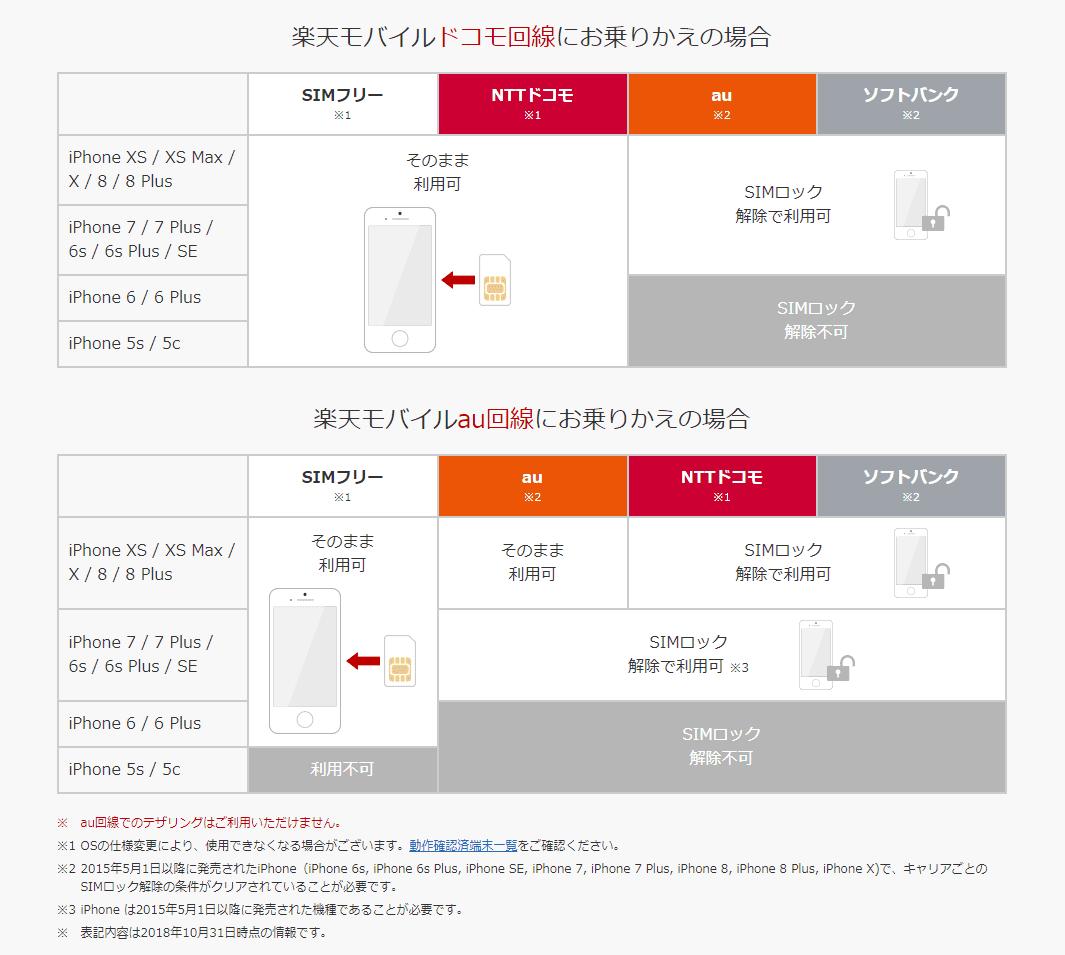格安SIMサービス楽天モバイルの対応端末表