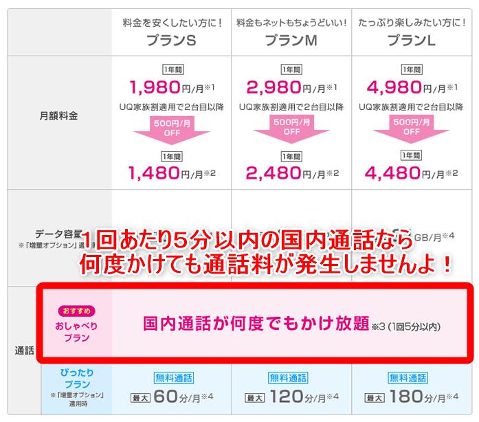 格安SIMサービスUQ mobileの通話料金