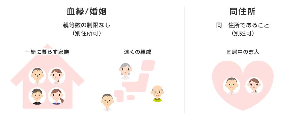 格安SIMサービスY!mobileの家族割引サービスにおける家族の定義について