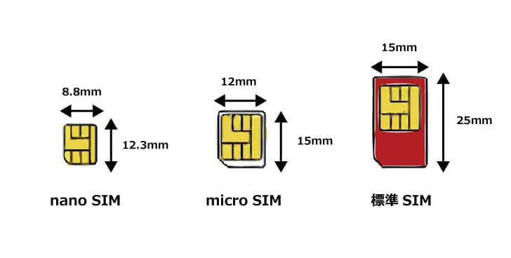SIMカードのサイズは「標準SIM」「micro SIM」「nano SIM」3種類
