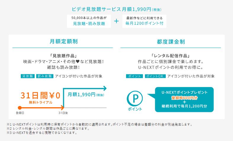 U-NEXTは毎月ポイントがもらえるので割安です。