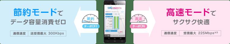 UQモバイルは高速・低速通信を自由に切り替えられます。しかも低速は300kbpsと業界最速!