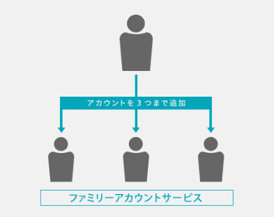 U-NEXTならファミリーアカウントサービスで同時再生機能が使えます。