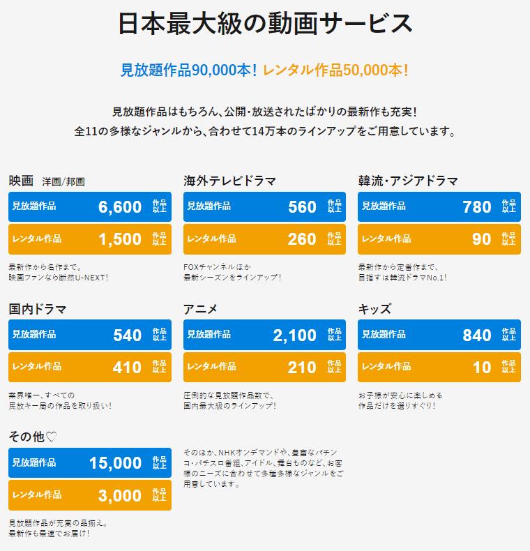U-NEXTの作品数は国内最大規模です。
