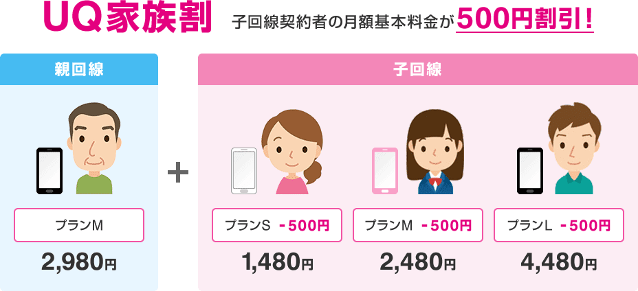 UQモバイルの家族割は2回線目以降、月額500円割引。