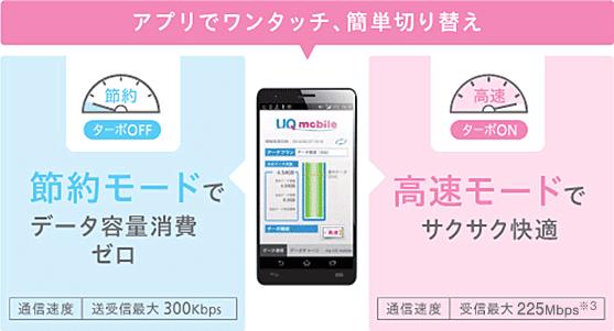 UQモバイルの節約モードは通信量無制限・無料で通信速度300kbpsのデータ通信が楽しめるサービスです。