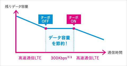 UQモバイルのターボ機能をON・OFFすることでデータ容量を節約できます。