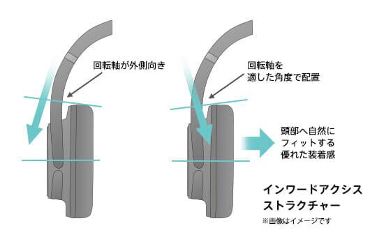 SONY「WH-CH700N」の「インワードアクシスストラクチャー」は装着安定性を向上させる構造で疲労軽減に効果的です。