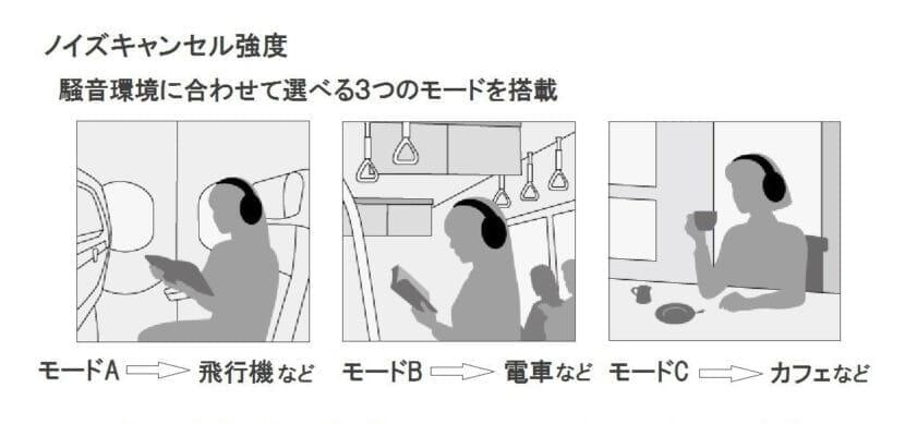 Panasonic「RP-HD600N」のノイキャン機能はSONYのノイキャン性能に迫るものがあります。
