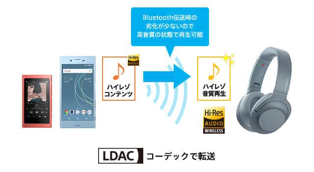 SONY「h.ear on 2 Wireless NC WH-H900N」はLDACのコーデックに対応しているので、ハイレゾ対応機器なら極上の音楽を堪能できます。