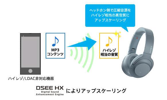 SONY「h.ear on 2 Wireless NC WH-H900N」はハイレゾ非対応の再生機器でもハイレゾ級の音質を楽しむことができます。