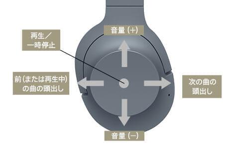SONY「h.ear on 2 Wireless NC WH-H900N」の右ハウジングにはタッチセンサーコントロールパネルが搭載されているため、様々な操作が直感的に行えます。