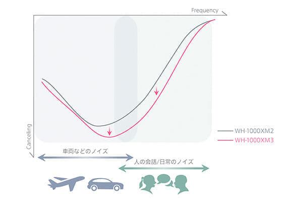 SONY「WH-1000XM3」のノイズキャンセリング技術は新開発の「高音質ノイズキャンセリングプロセッサーQN1」によってSONY史上最高のノイキャン効果を実現させています。