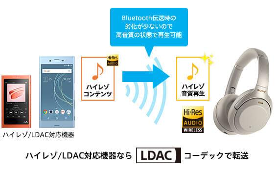 SONY「WH-1000XM3」はLDACのコーデックに対応しているので、ハイレゾ対応機器なら極上の音楽を堪能できます。