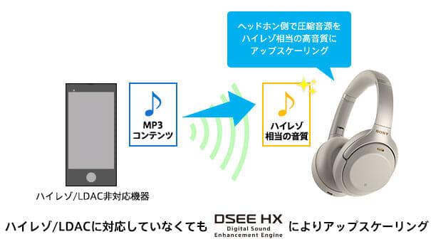 SONY「WH-1000XM3」はハイレゾ非対応の再生機器でもハイレゾ級の音質を楽しむことができます。