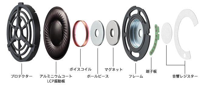 SONY「WH-1000XM3」は専用に設計された40mmHDドライバーユニットを採用して高音質を実現させています。