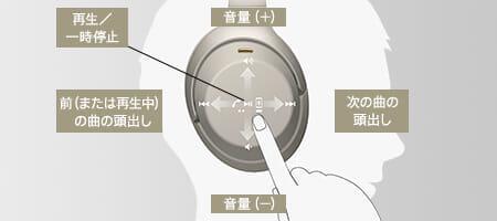 SONY「WH-1000XM3」の右ハウジング部分にはタッチセンサー式のコントロールパネルが搭載されています。