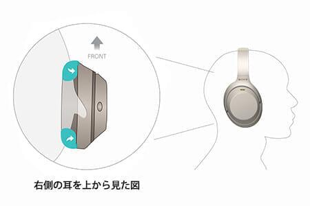 SONY「WH-1000XM3」はエンフォールディングストラクチャーによって快適な装着性と高い気密性を実現させています。