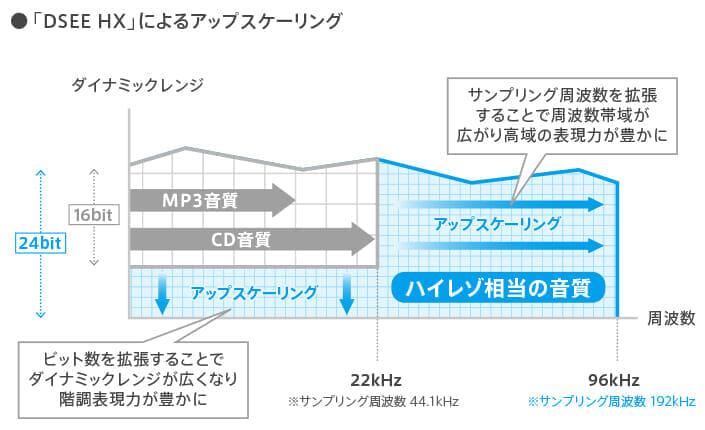 「DSEE HX」なら原音をアップコンバートしてより良質な音質に再構築してくれます。