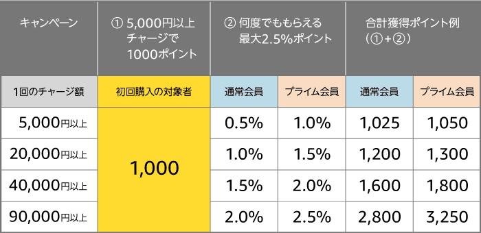Amazonチャージキャンペーンの概要をまとめた表。還元率は20%超!
