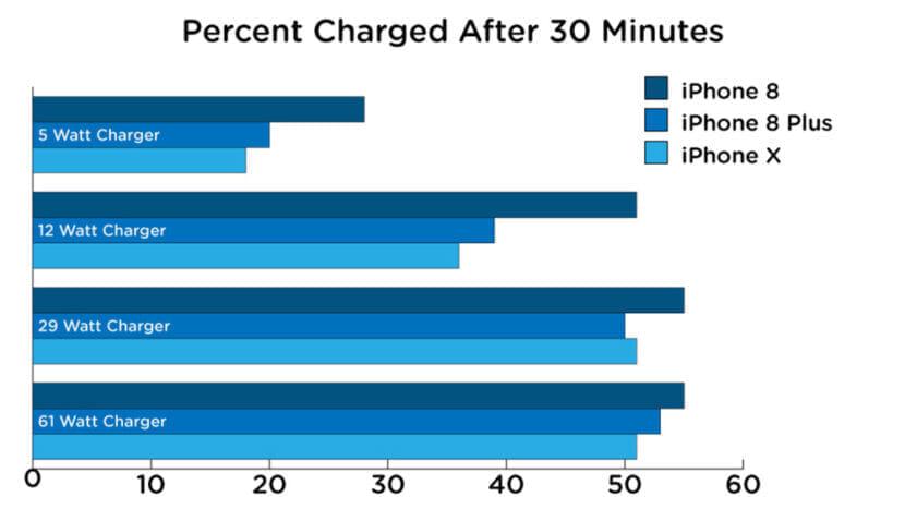 Gizmodo US掲載のiPhone充電に関するデータ。