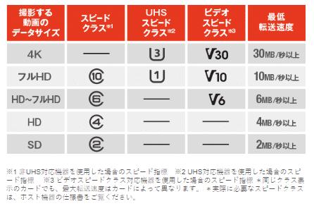 microSDカードのスピードクラス一覧表。