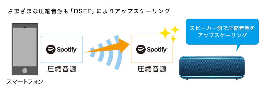 ソニーのデジタル音質補正技術「DSEE」