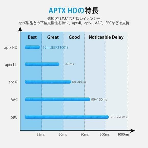 おすすめBluetoothトランスミッター&レシーバーWSKY「BT-B19」レビュー|APT-X HDは最高のコーデック規格で、Bluetooth接続による最高の音楽体験には欠かせません。