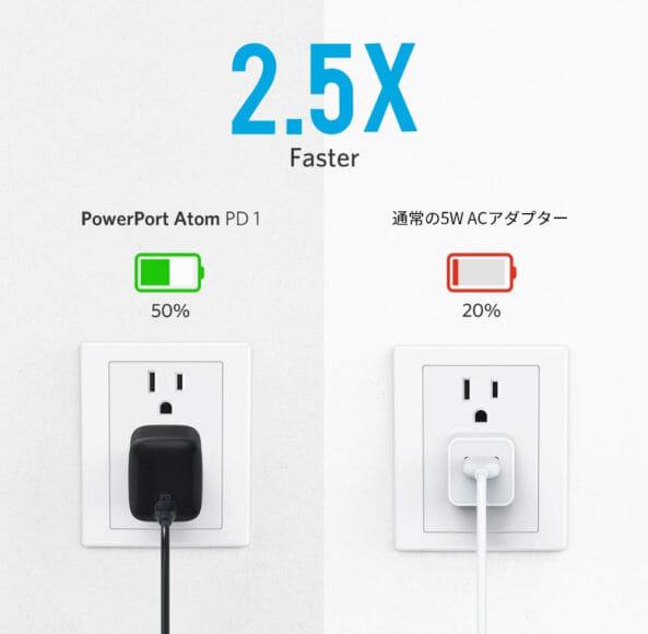 Anker PowerPort Atom PD1レビュー|「PowerPort Atom PD1」はPD対応USB-Cポートを備えており、最高出力が30W以上あることから、多くのUSB-C対応デバイスの急速充電を行うことができます。