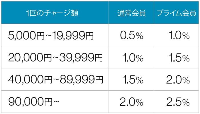 【Amazonで高額商品を安く買う】Amazonギフト券(チャージタイプ)+コンビニ払いで最大2.5%ポイント還元の割引メリットを享受|チャージ方法を解説:ポイント付与率について