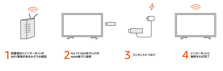【Amazon Fire TV Stickの使い方】VOD・YouTube動画視聴が捗る!アレクサ連携で天気予報やニュースも聴けるファイアTVスティックの初期設定方法|初期設定方法