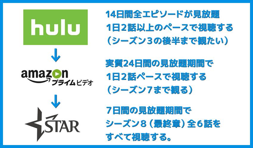 【ゲームオブスローンズ 全エピソード無料視聴】シーズン8(最終章)までの全話を動画配信サービスで無料視聴する方法|Hulu・Amazonなら吹き替え版も対応|Huluで見始める場合の流れ