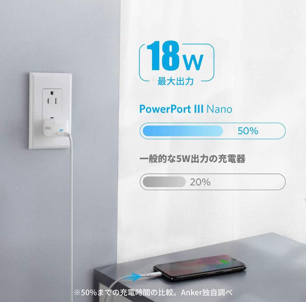 """【Anker PowerPort III Nanoレビュー】2.7cm角&30g超軽量小型ボディで携帯性抜群!""""サイズは子ども、パワーは大人""""を実現させたスマホ向けPD対応急速充電器 優れているポイント:スマホに最適な最高出力18W"""