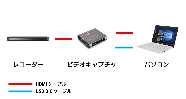 【動画スクショの取り方】レコーダーで録画したテレビ番組のスクリーンショットをパソコンでキレイに撮る方法【スマホへの転送も簡単】|機器を接続する