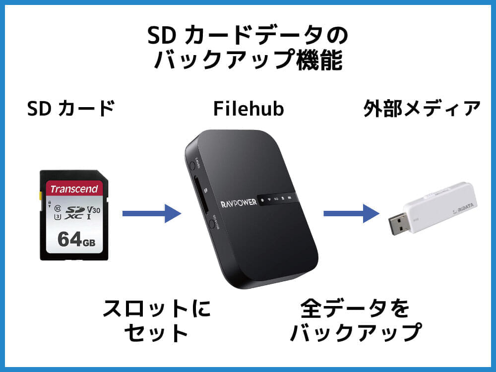 【RAVPower Filehub RP-WD009レビュー】スマホ写真&動画データを簡単バックアップ!無線でデータ共有もできるWi-Fi SDカードリーダー 旅行などに最適 SDカードデータのバックアップ機能