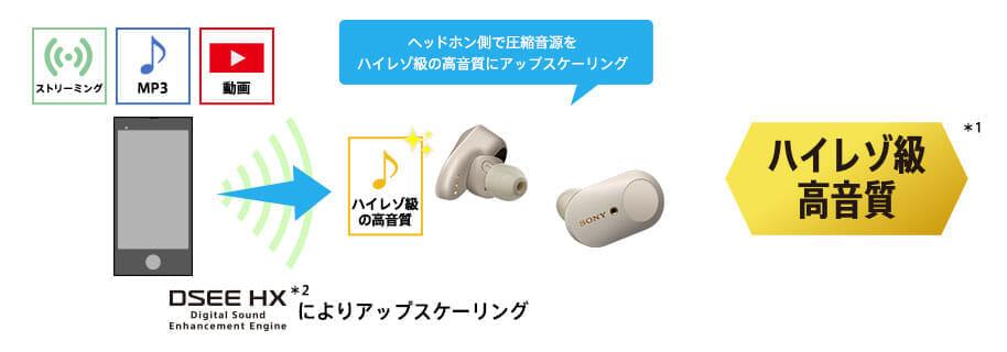 【ソニーWF-1000XM3レビュー】SONYの秀逸ノイズキャンセリング搭載!高性能と高級感を兼ね備えた新世代完全ワイヤレスイヤホン|音楽アプリで設定自在!|優れているポイント:DSEE HX搭載で劣化した圧縮音源をアップスケーリングしてハイレゾ級サウンドを実現させています。
