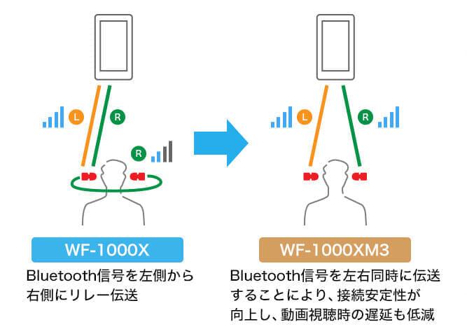 【ソニーWF-1000XM3レビュー】SONYの秀逸ノイズキャンセリング搭載!高性能と高級感を兼ね備えた新世代完全ワイヤレスイヤホン|音楽アプリで設定自在!|優れているポイント:左右同時伝送方式による安定したBluetooth接続