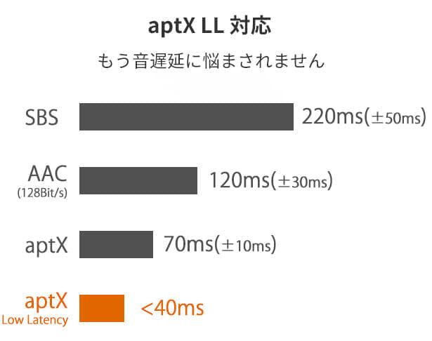 【Mu6 Space2レビュー】Makuake価格16,200円~の衝撃コスパ!!ハイエンド機に迫るノイズキャンセリング搭載のBluetoothヘッドホン|優れているポイント:高音質・低遅延なコーデック対応:APT-X LLにも対応