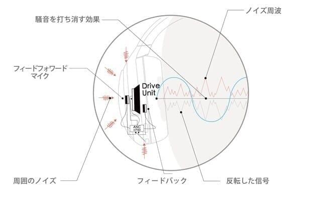 【Mu6 Space2レビュー】Makuake価格16,200円~の衝撃コスパ!!ハイエンド機に迫るノイズキャンセリング搭載のBluetoothヘッドホン|優れているポイント:実用性十分なノイズキャンセリング性能:ANC機能を強化して実現させたノイキャン性能
