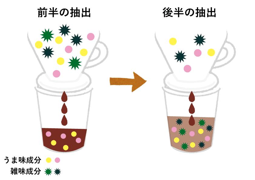 【美味しいコーヒーの入れ方】プロ直伝のコーヒーの入れ方を伝授!クリーンな味わいがクセになるハンドドリップ法|バリスタ級のコーヒーをご自宅で!コーヒーを入れる手順:【疑問】なぜ半量のコーヒー液にお湯を注ぐのか?:一般的なドリップ方法の場合