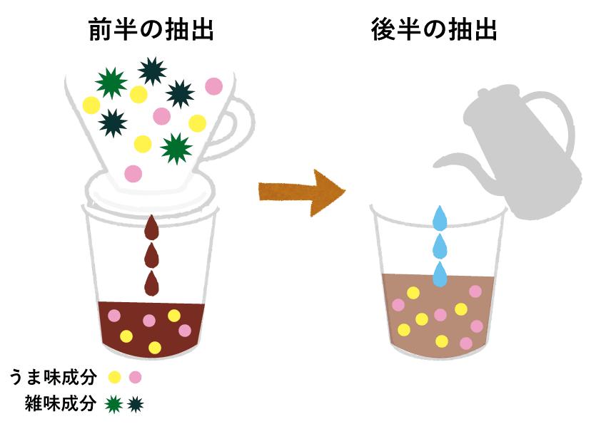 【美味しいコーヒーの入れ方】プロ直伝のコーヒーの入れ方を伝授!クリーンな味わいがクセになるハンドドリップ法|バリスタ級のコーヒーをご自宅で!コーヒーを入れる手順:【疑問】なぜ半量のコーヒー液にお湯を注ぐのか?:今回ご紹介したドリップ方法の場合