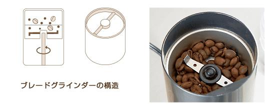 【コーヒーミルについて】ミルがあれば挽きたてコーヒーが気軽に飲める!美味しいドリップコーヒーに不可欠なグラインダーについて|種類や選び方も解説|コーヒーミルの種類:コーヒーミルには3種類の刃がある:プロペラ式について