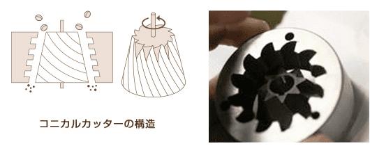【コーヒーミルについて】ミルがあれば挽きたてコーヒーが気軽に飲める!美味しいドリップコーヒーに不可欠なグラインダーについて|種類や選び方も解説|コーヒーミルの種類:コーヒーミルには3種類の刃がある:臼式(うすしき)について